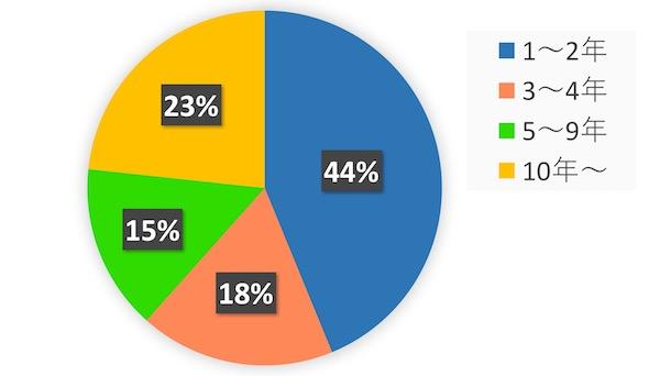 グローバルクラウン海外経験年数の割合