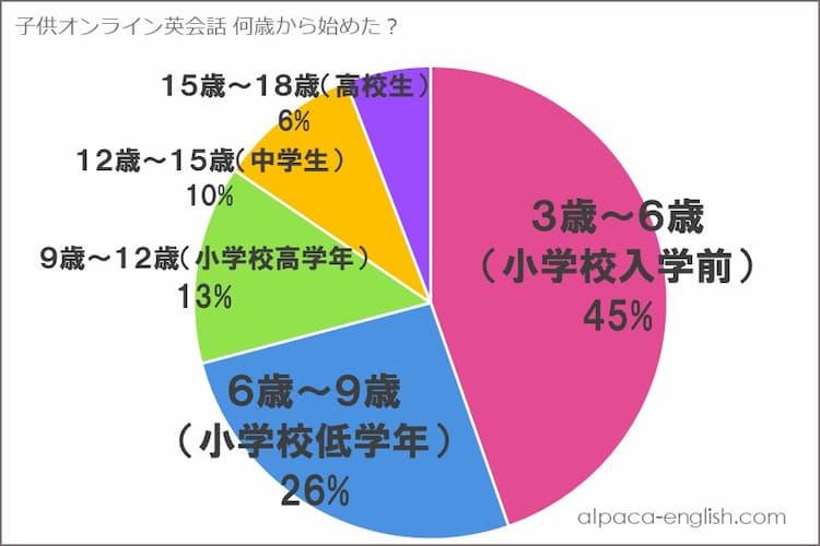 何歳からオンライン英会話を始めた人が多いかを表すグラフ